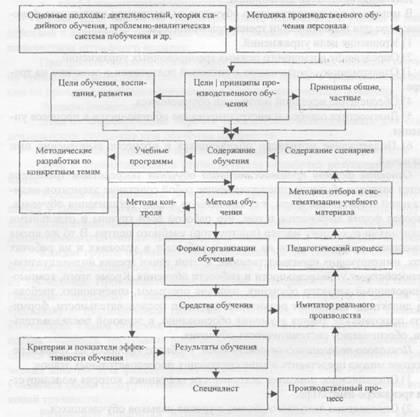 Схема методики